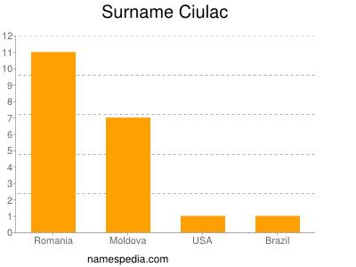 Surname Ciulac