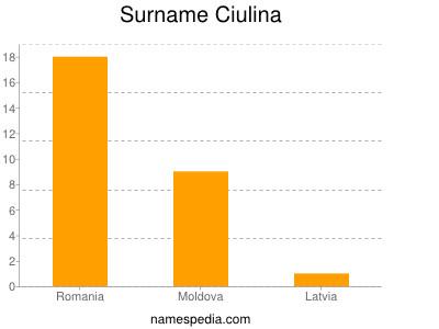 Surname Ciulina