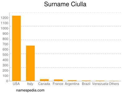 Surname Ciulla