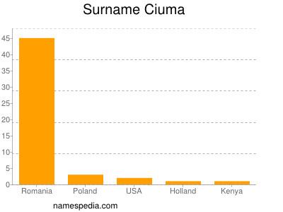 Surname Ciuma