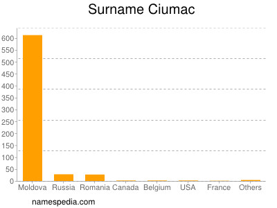 Surname Ciumac