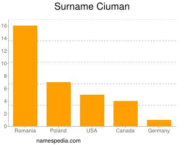 Surname Ciuman