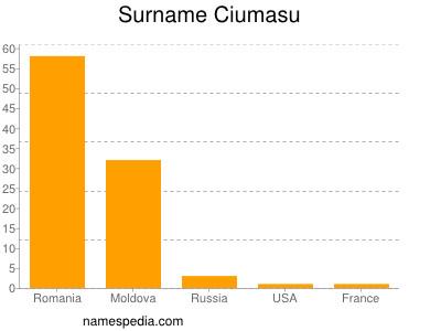 Surname Ciumasu