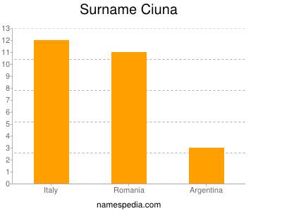 Surname Ciuna