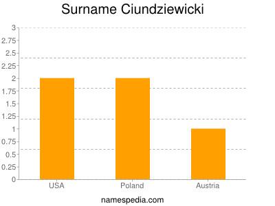 Surname Ciundziewicki