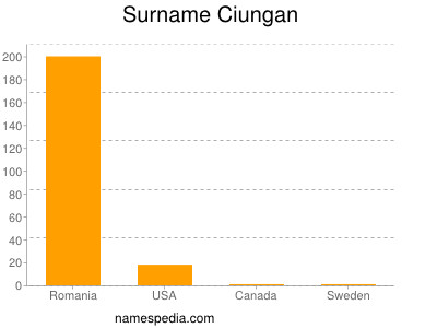 Surname Ciungan