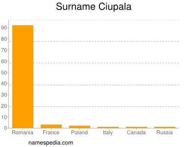 Familiennamen Ciupala