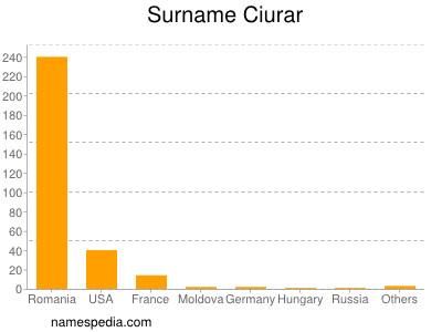 Surname Ciurar