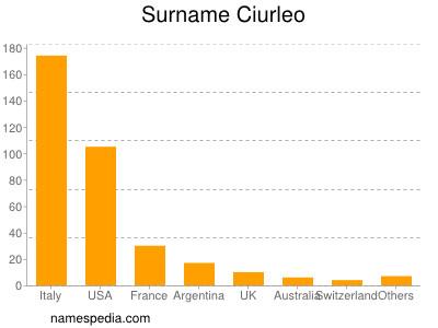 Surname Ciurleo