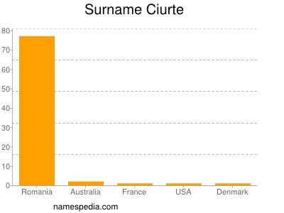 Surname Ciurte