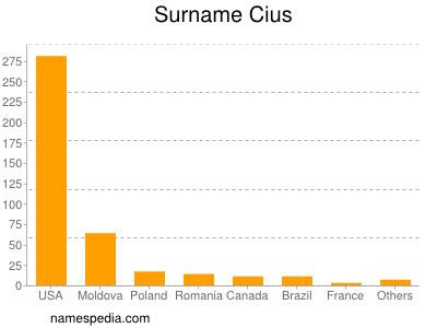 Surname Cius