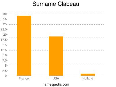 nom Clabeau