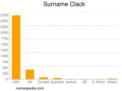 nom Clack