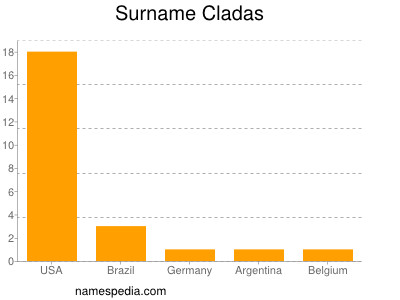 Surname Cladas