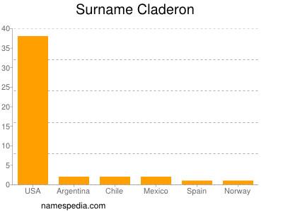 nom Claderon