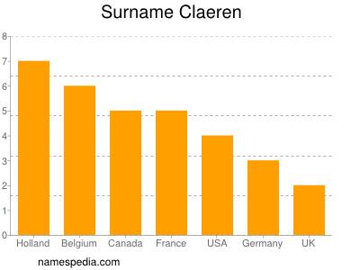 Surname Claeren