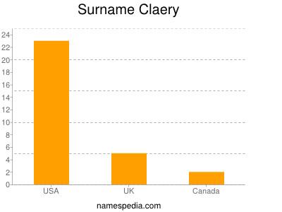 Surname Claery