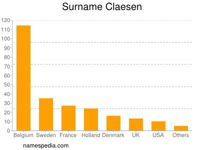 Surname Claesen