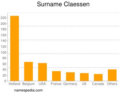 Surname Claessen