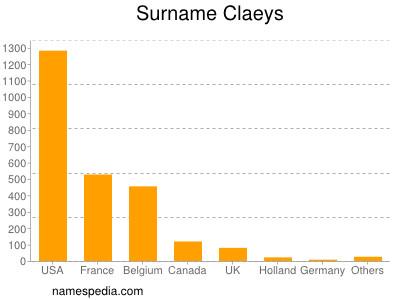 Surname Claeys