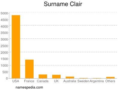 Surname Clair