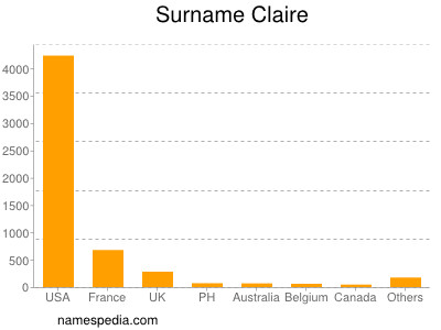 Surname Claire