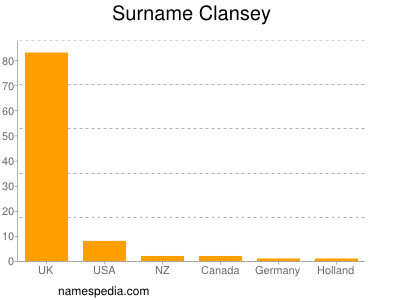 Surname Clansey