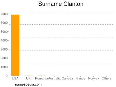 Surname Clanton