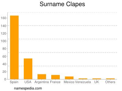 Surname Clapes