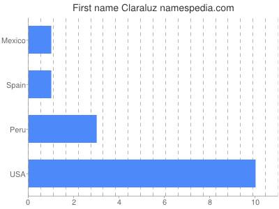 Given name Claraluz
