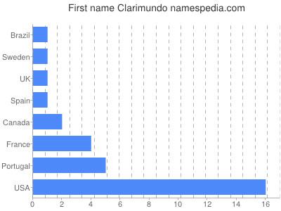 Given name Clarimundo