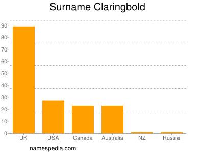 Surname Claringbold