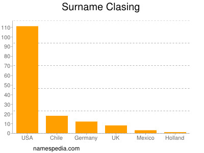 Surname Clasing