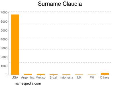 Surname Claudia
