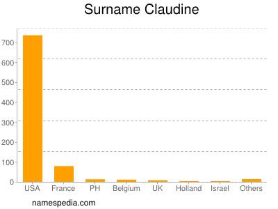 Surname Claudine