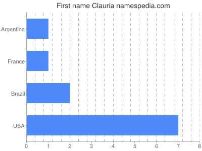 Given name Clauria