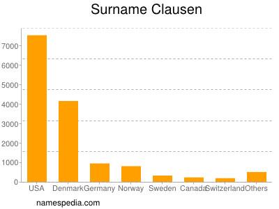 Surname Clausen