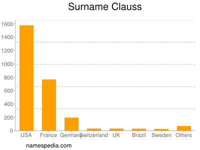 Surname Clauss