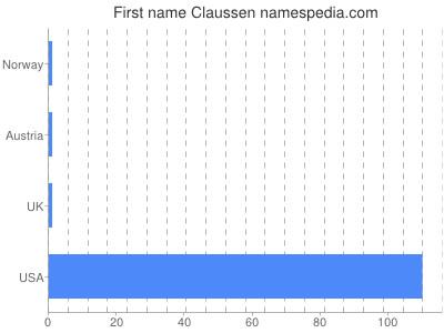 Vornamen Claussen