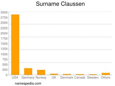 Familiennamen Claussen