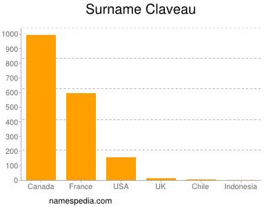 Surname Claveau