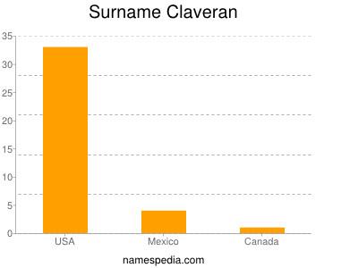 Surname Claveran