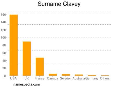 Surname Clavey