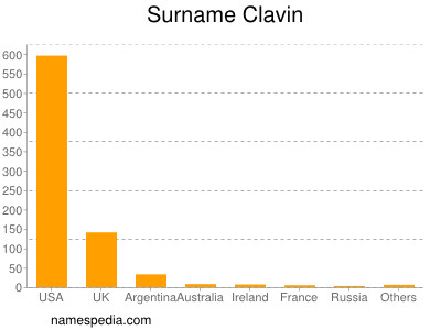 Surname Clavin