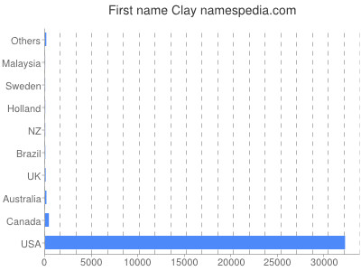 Given name Clay