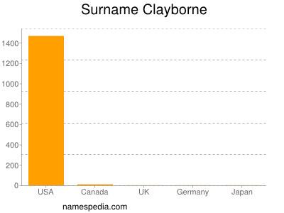 Familiennamen Clayborne