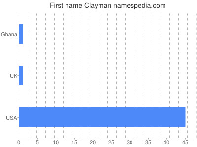 Given name Clayman