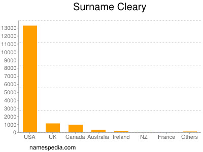 Surname Cleary
