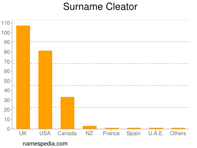 Surname Cleator