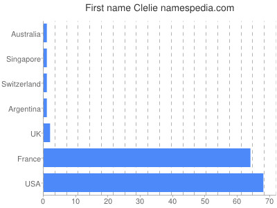 Given name Clelie